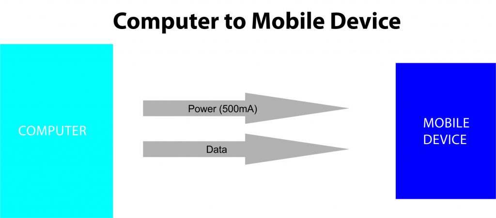 Computer to Mobile Device